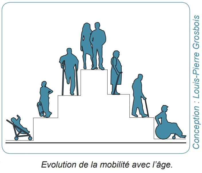 pyramide de l'accessibilité PMR - guide d'aide à la conception d'un logement adaptable - Louis-Pierre Grosbois