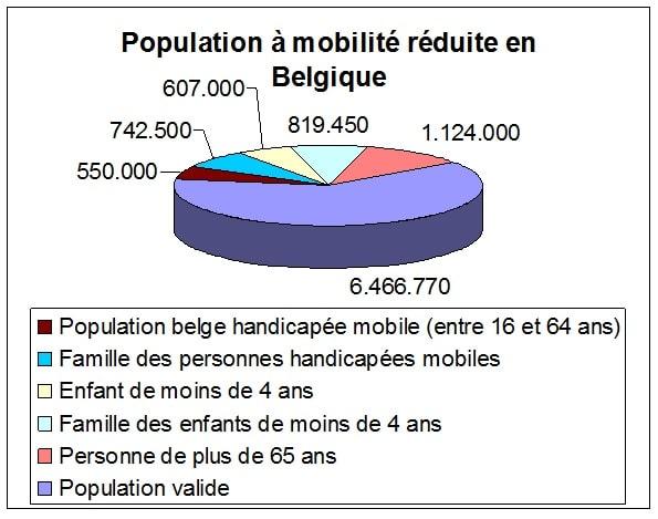 statistiques sur les PMR en Belgique - INS