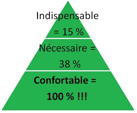 Si l'accessibilité est indispensable pour 15% de la population handicapée, elle est nécessaire pour tous les PMR, et confortable pour tout le monde!
